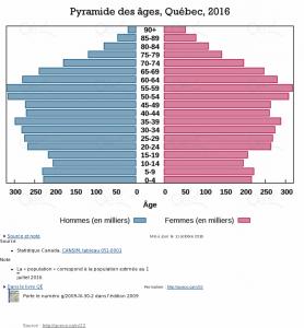 segments de revenus